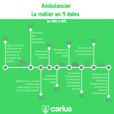 "Infographie ""ambulancier le métier en 9 dates"""