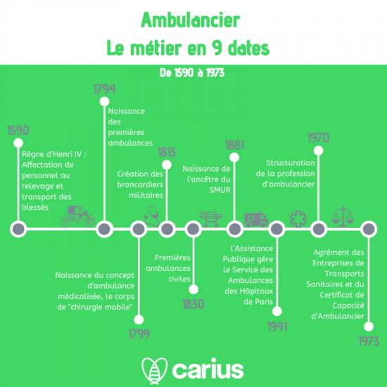 """Infographie """"ambulancier le métier en 9 dates"""""""